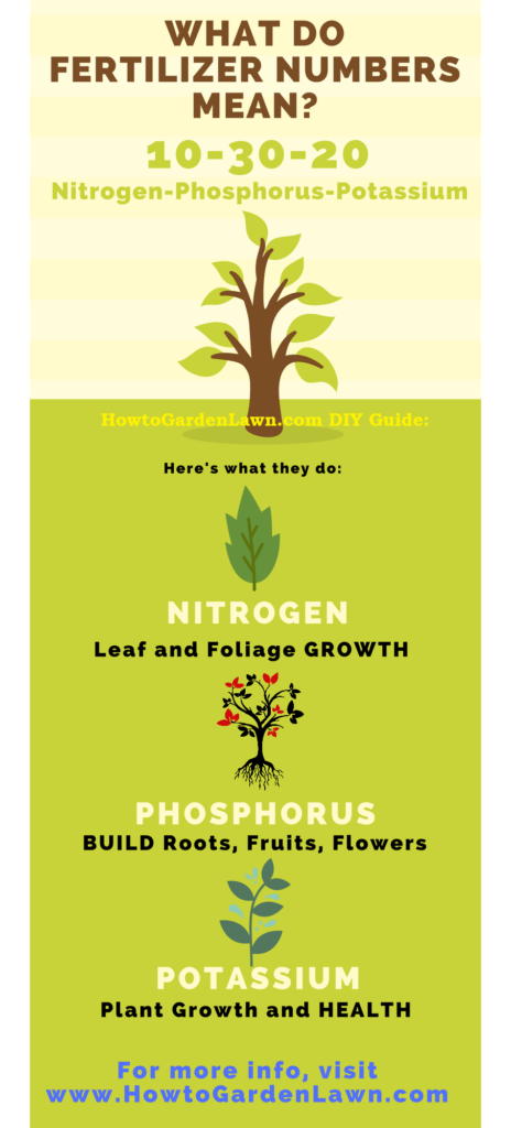 What fertilizer numbers mean - HowtoGardenLawn.com's fertilizer infographic with pictures and an explanation of nitrogen, phosphorus and potassium analysis in fertilizer bags