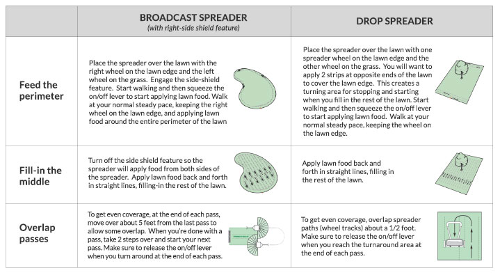 How to Fertilize - Fertilizing graphic on how to spread fertilizer using a broadcast spreader or drop spreader from Scotts.com